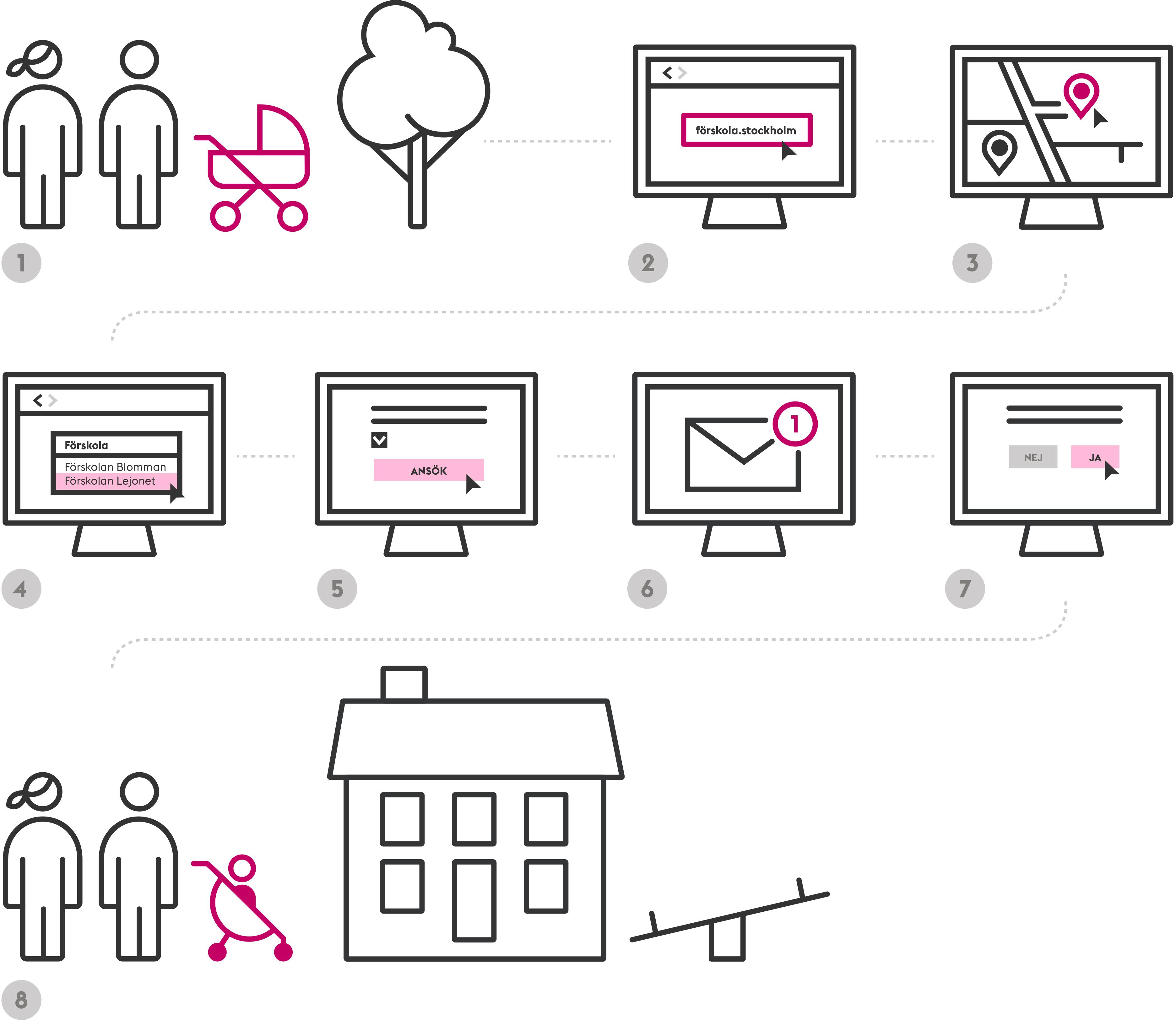 Ikoner som beskriver processen för att ansöka om förskola